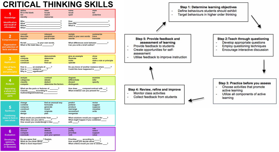 critical thinking skills developing effective analysis and argument review Critical thinking skills (1998) doing a literature review stella (2011) critical thinking skills: developing effective analysis and argument.
